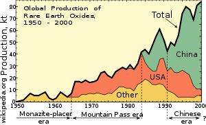 Добыча редкоземельных металлов, КНР/США/остальной мир